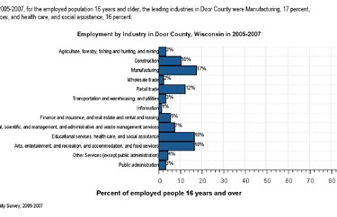 Employment by industry  2005-2007